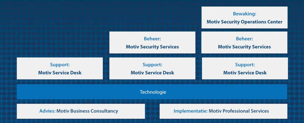 Motiv Managed Security