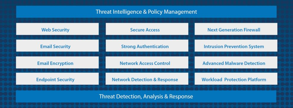 Cisco Integrated Security Platform